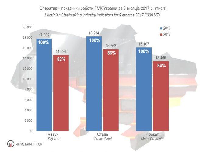 Оперативні показники роботи ГМК України за 9 місяців 2017 р. (тис. т)