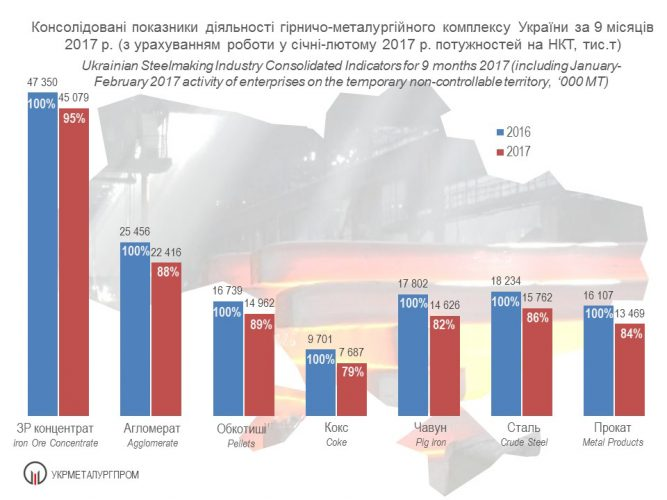 Консолідовані показники діяльності гірничо-металургійного комплексу України за 9 місяців 2017 р.