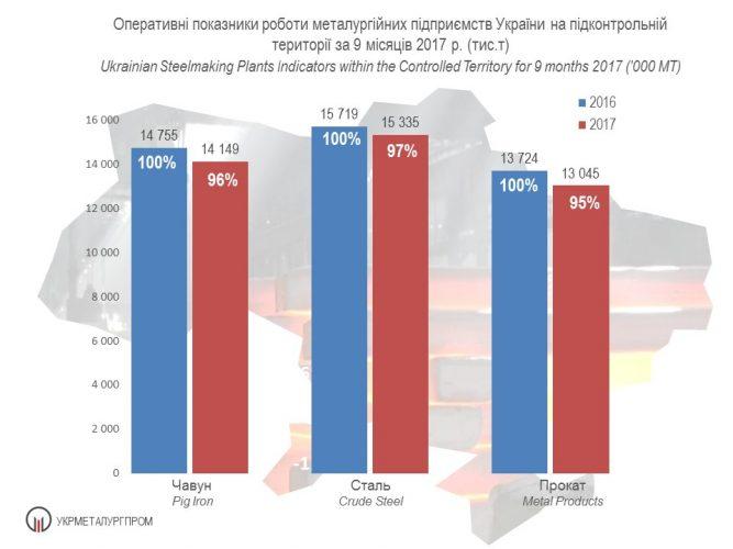 Оперативні показники роботи ГМК України на підконтрольній території за 9 місяців 2017 р. (тис. т)