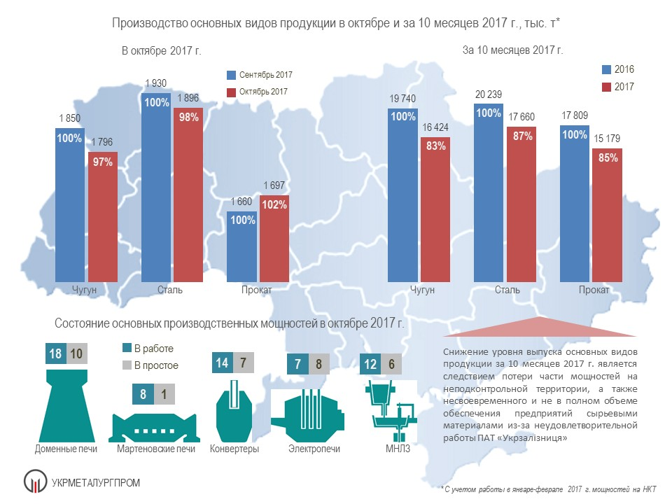 Оперативные показатели деятельности ГМК Украины за 10 месяцев 2017 г.