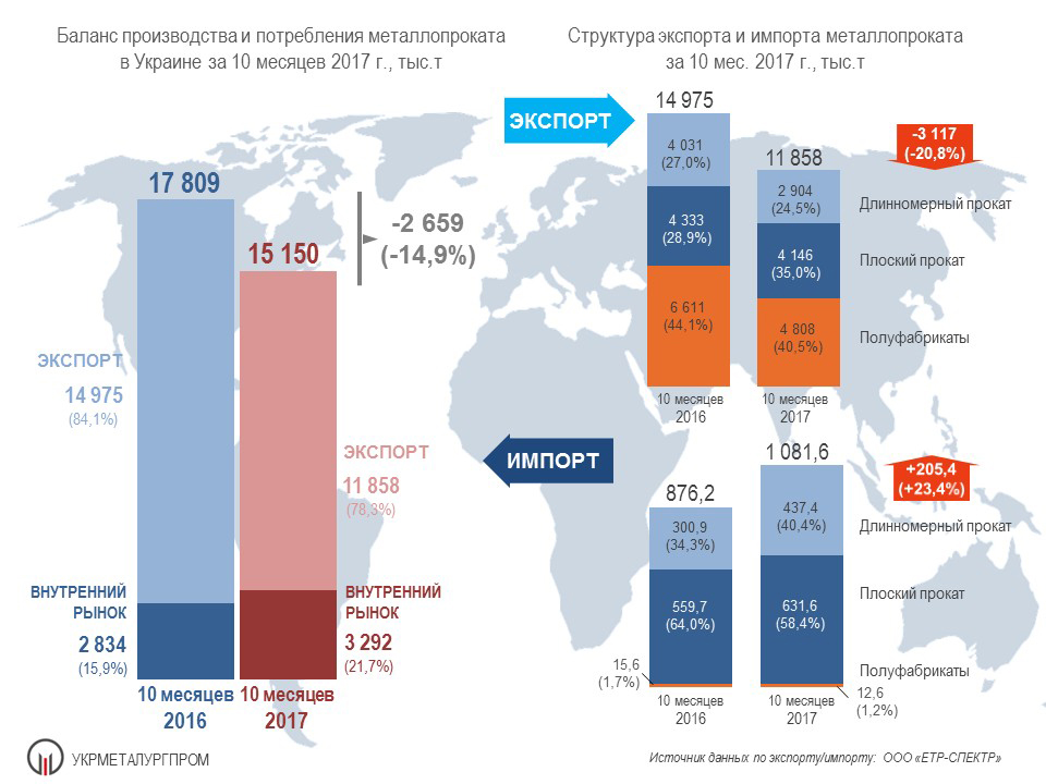 Производство и потребление металлопроката в Украине за 10 месяцев 2017 г.
