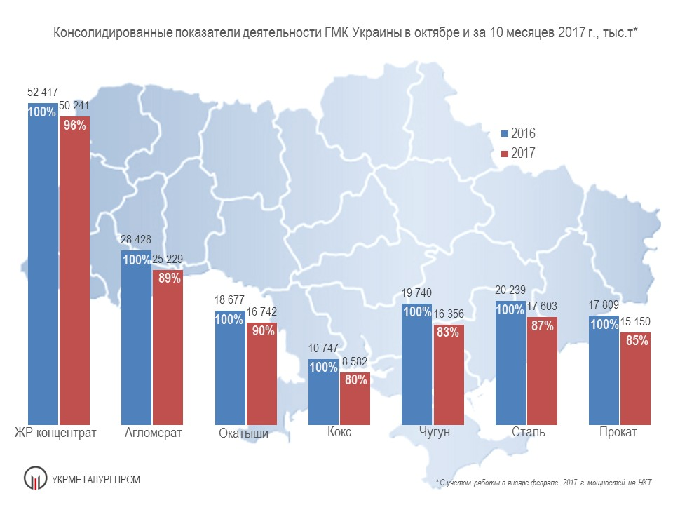 Консолидированные показатели деятельности ГМК Украины в октябре и за 10 месяцев 2017 г., тыс. т