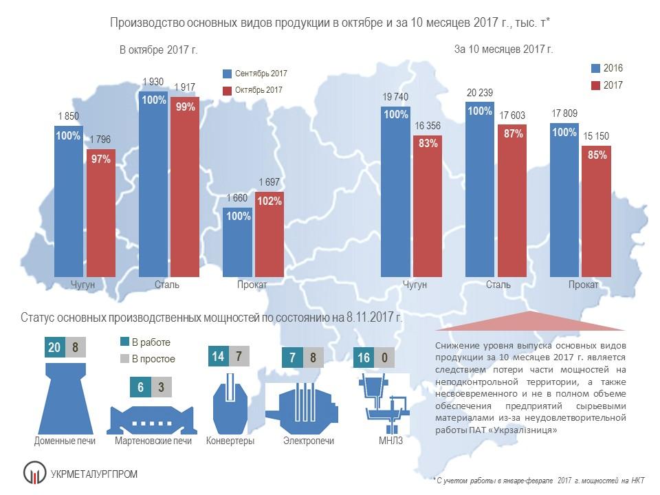 Производство основных видов продукции в октябре и за 10 месяцев 2017 г. , тыс. т