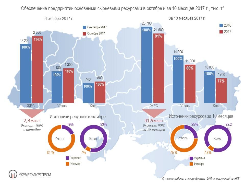 Обеспечение предприятий основными сырьевыми ресурсами в октябре и за 10 месяцев 2017 г.