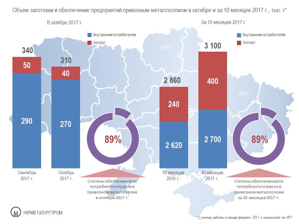 Обеспечение предприятий привозным металлоломом в октябре и за 10 месяцев 2017 г.