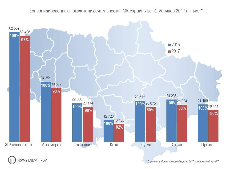 Производство чугуна, стали и проката в Украине в 2017 году