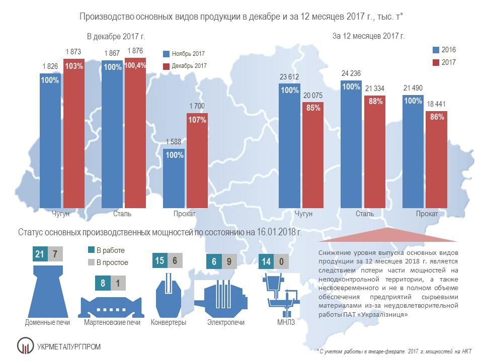 производство чугуна, стали и проката в Украине в декабре 2017 года