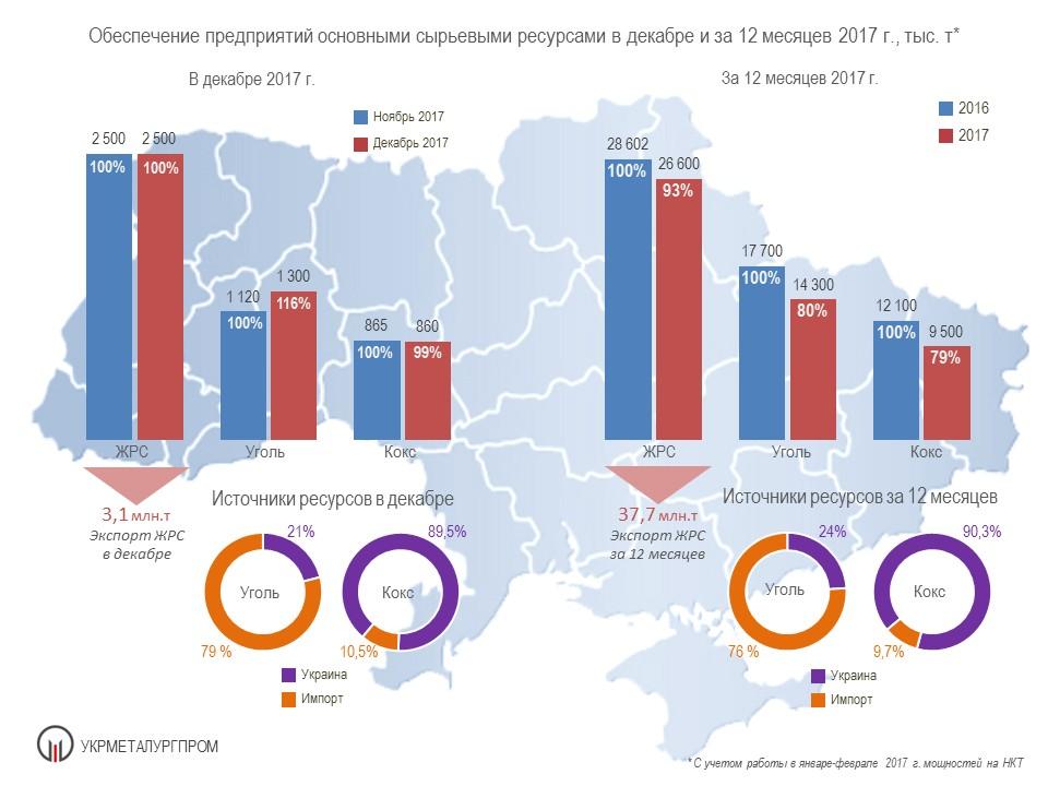 Поставки сырья на металлургические предприятия Украины в 2017 году