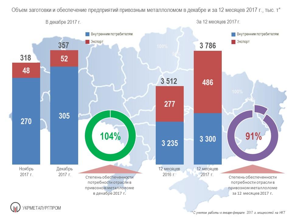 Поставки привозного металлолома на металлургические предприятия Украины