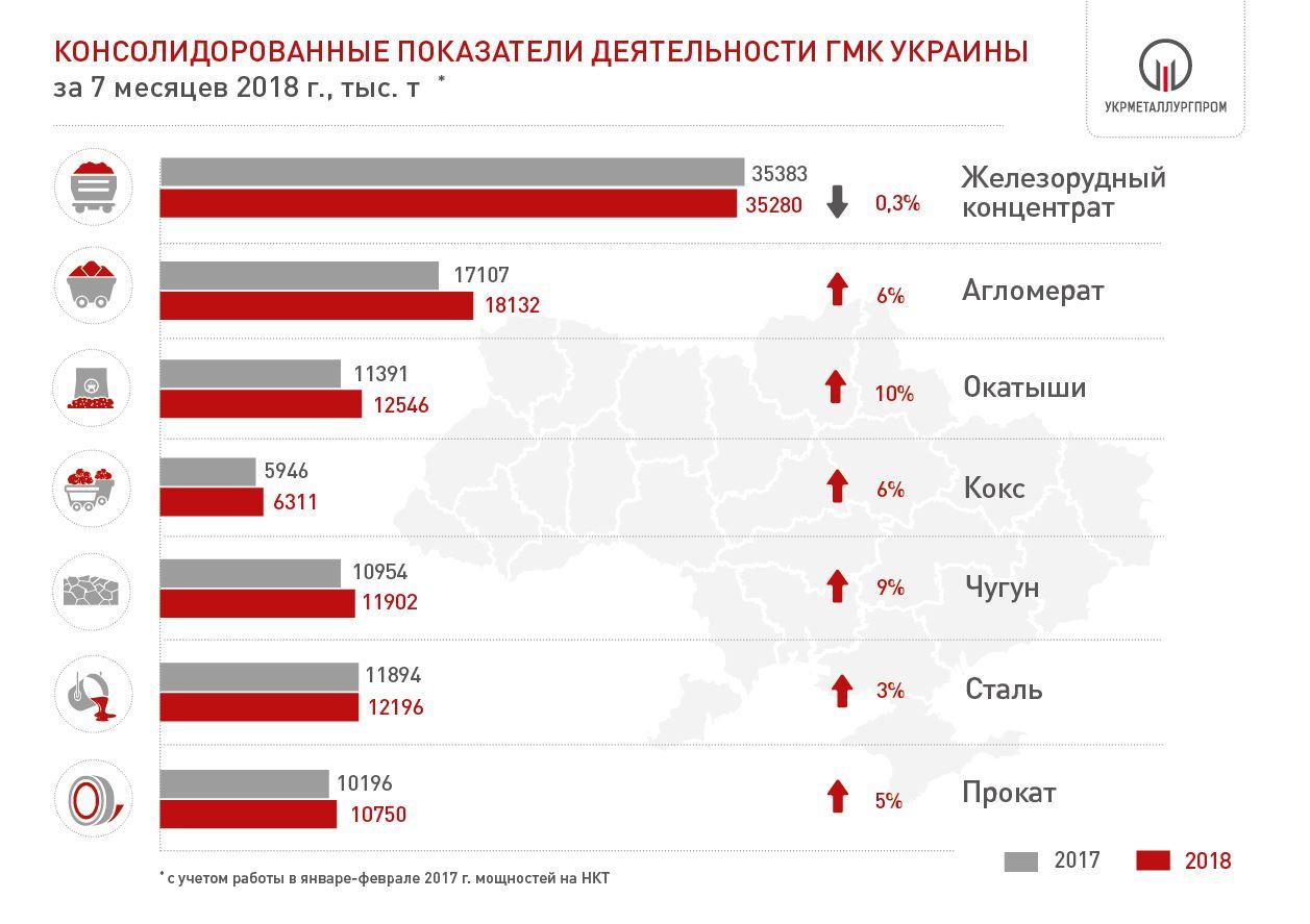 Производство металлопроката в Украине, Укрметаллургпром
