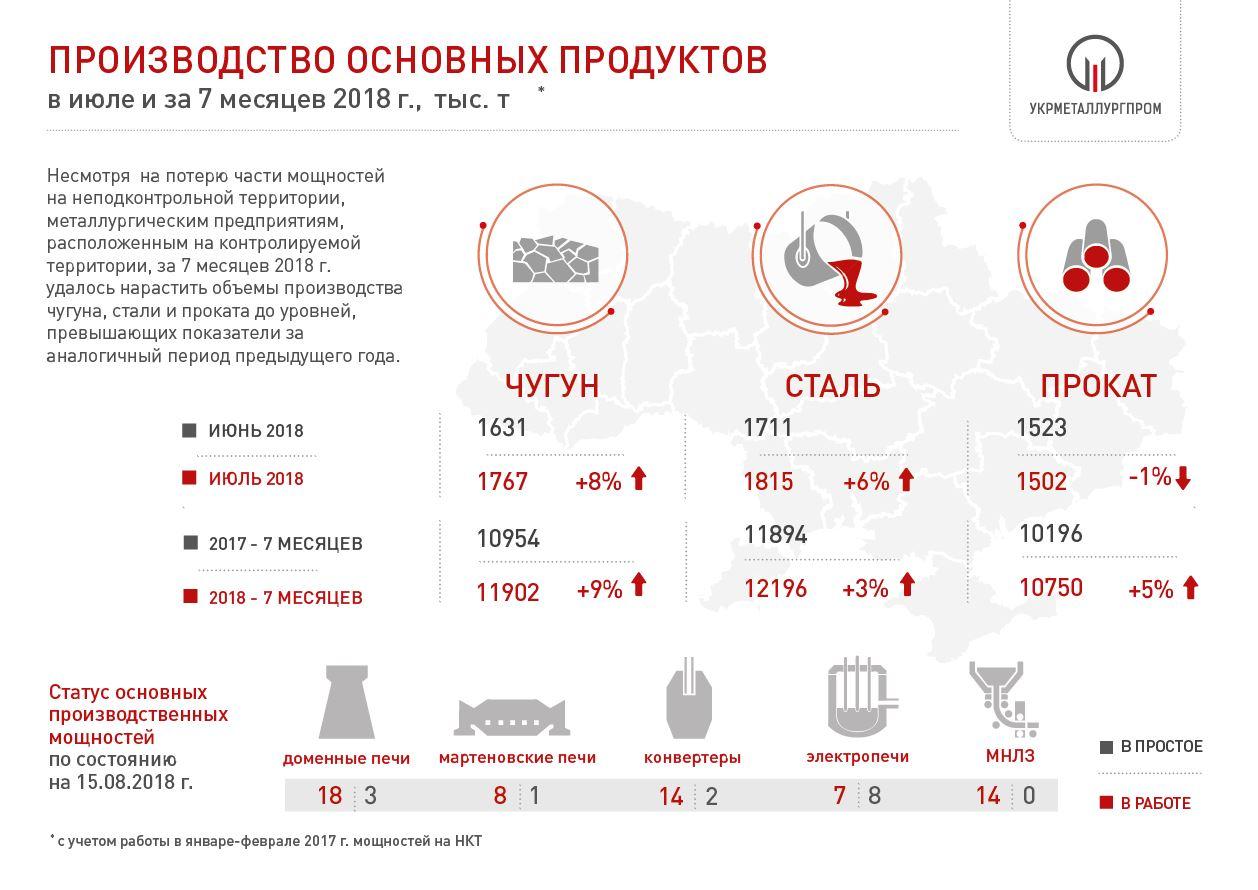 Производство чугуна, стали и проката в Украине за 7 мес. 2018 года