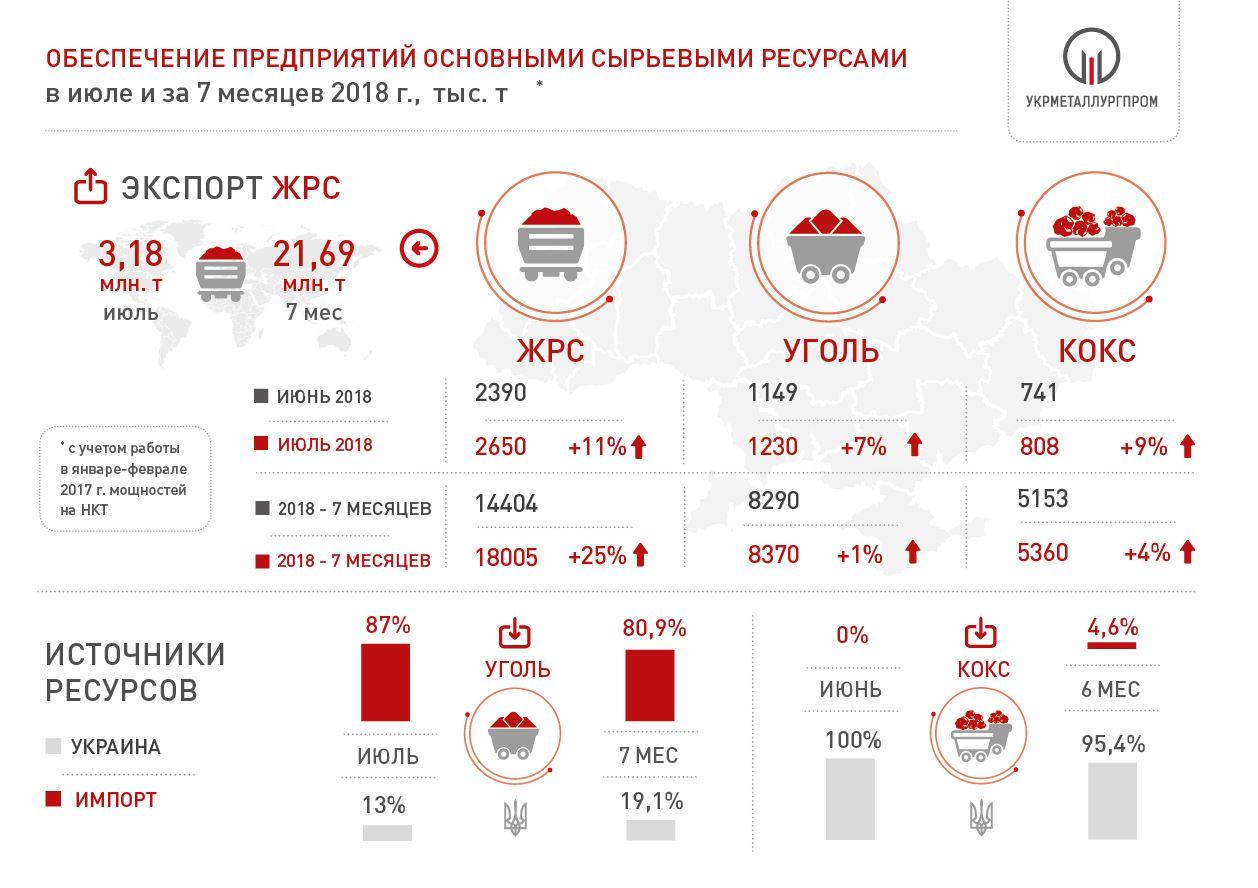 Поставки сырья на металлургические предприятия Украины за 7 мес. 2018 года