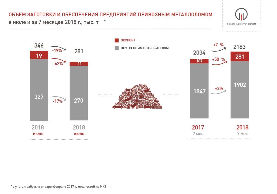 Поставки лома черных металлов на металлургические предприятия Украины в 2018 году
