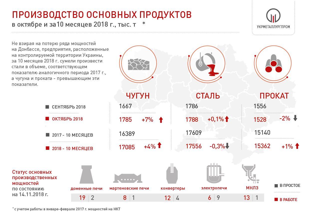 Производство чугуна стали и проката в Украине 2018