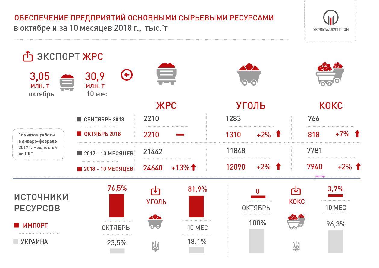 поставки сырья на металлургические предприятия Украины 2018