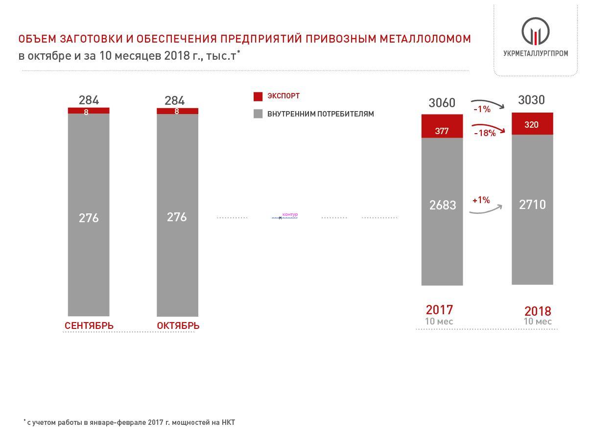 Поставки металлолома на металлургические предприятия Украины 2018