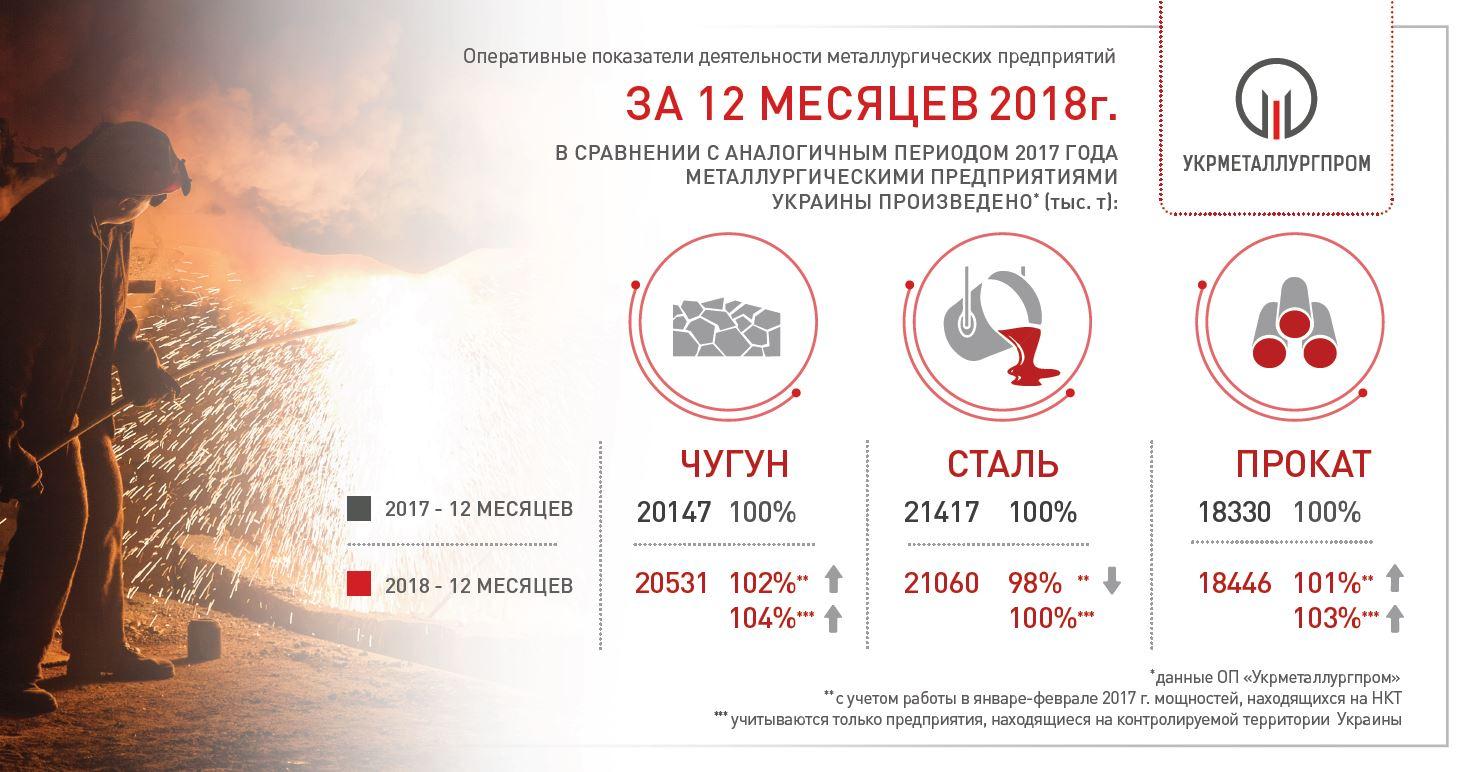 Производство чугуна стали и проката в Украине в 2018 году