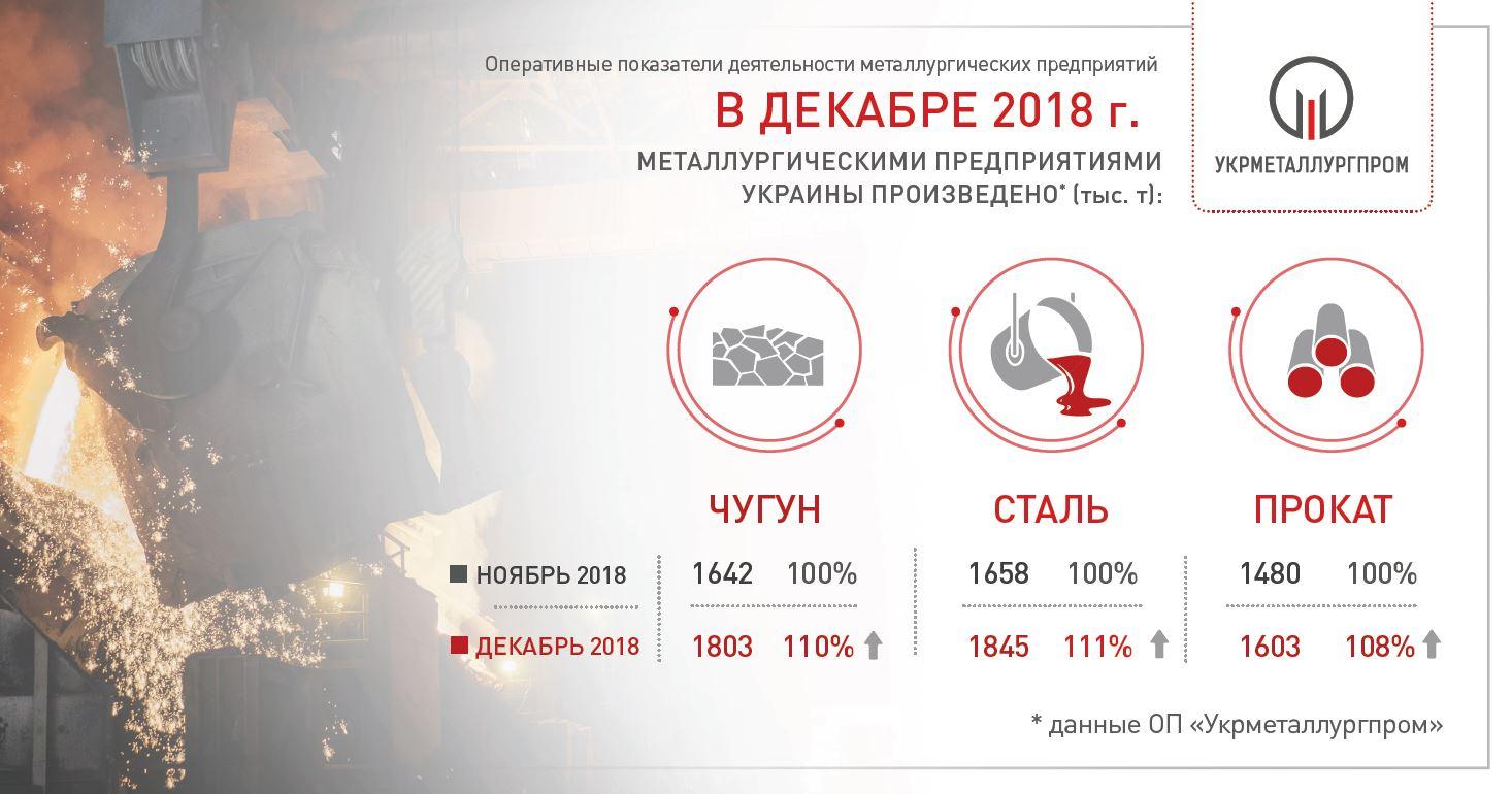 Производство чугуна стали и проката в декабре 2018 года