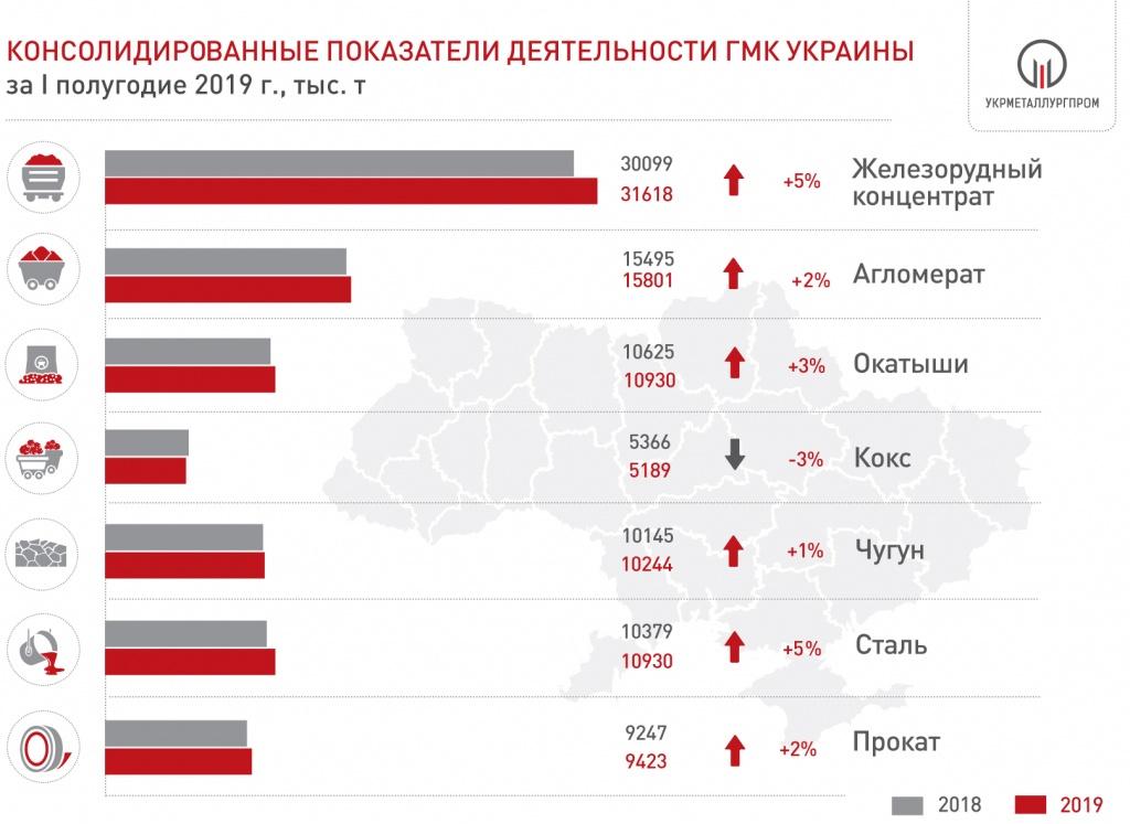 В первом полугодии ГМК увеличил производство по всем показателям, кроме кокса – Укрметаллургпром © www.ukrmetprom.org