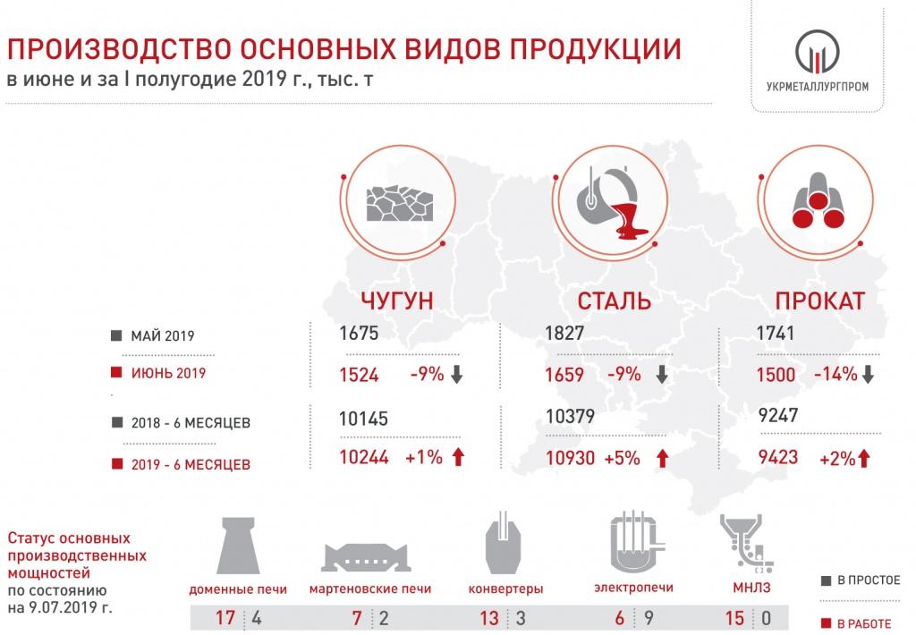 Производство основных видов продукции в июне и первом полугодии © www.ukrmetprom.org