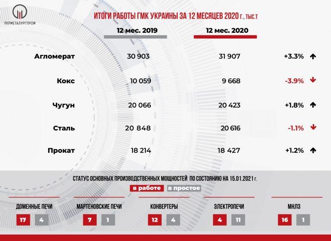 ГМК и металлургия Украины: итоги 2020 года. Сталь чугун металлопрокат, ЖРС