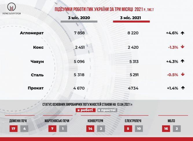 Производство стали, чугуна и металлопроката в Украине в 2021 году